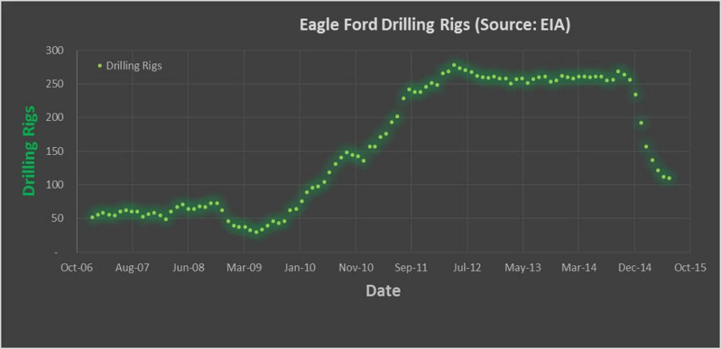 Eagle Ford Drilling Rigs