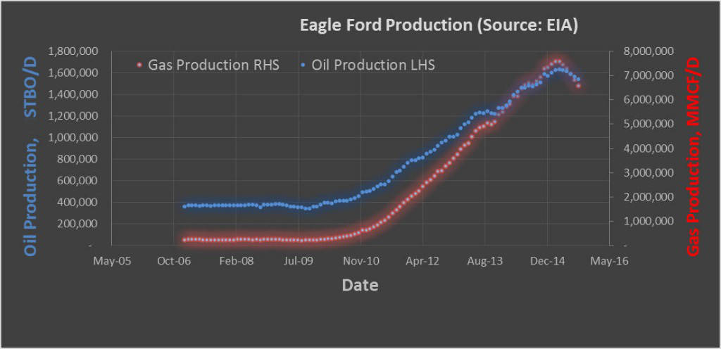 Eagle Ford Production