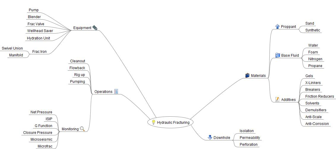 Hydraulic Fracturing Mind Map